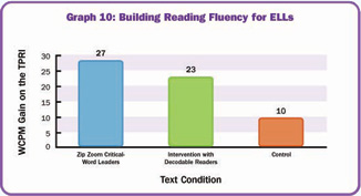 Scholastic | Research & Resources for Zip Zoom English